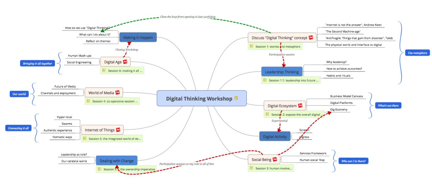 digital-thinking